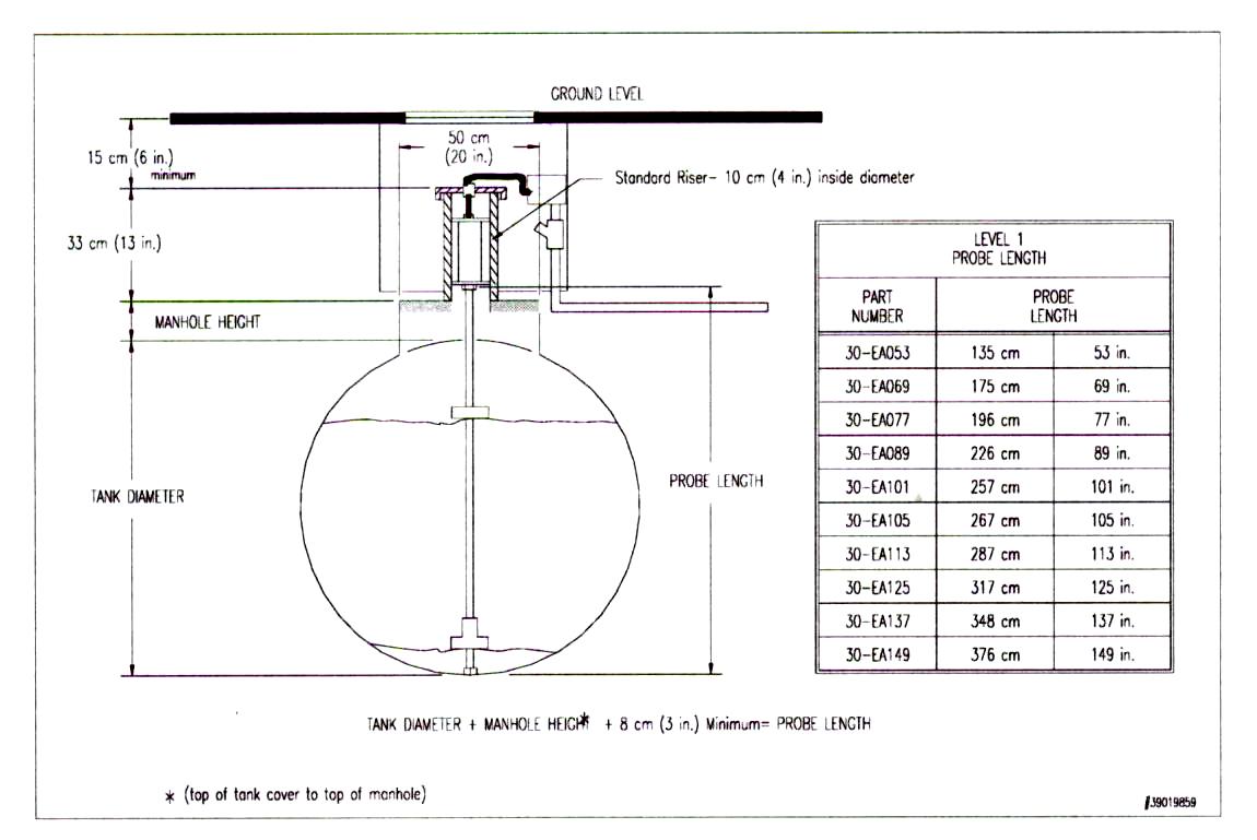 таблица с данными и пример расположения резервуарного измерительного зонда